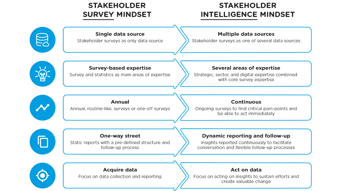 This model shows the gradual transition from classic surveying of one stakeholder group once a year to a dynamic stakeholder intelligence approach that the most progressive organisations apply. The end goal is enhanced ability to keep acting on the core insights generated.