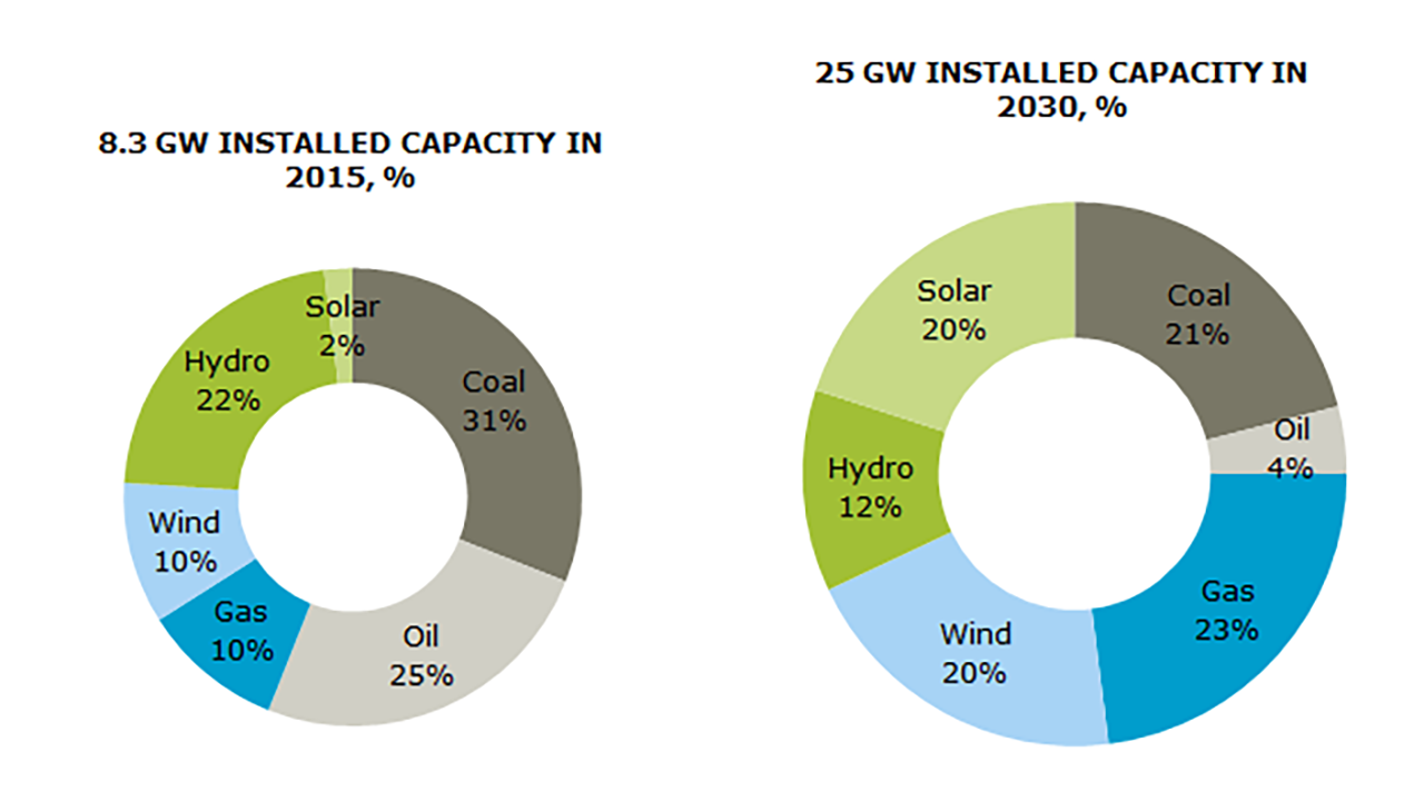 Pie charts on planned development in installed energy mix capacity in 2015 and 2030 respectively